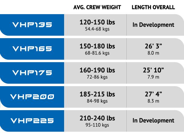 VHP Single Specs